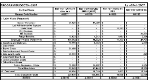 Grant Proposal Budget Template Excel | Budget Template Free
