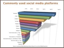 Social Media Platforms 2014 And Beyond Research Charts