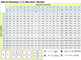 Learning the korean alphabet is very important because its structure is used in every day conversation. Korean Basic Pronunciation Table Page 1 Line 17qq Com