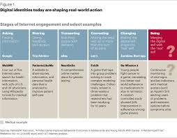time for pharma to dive into digital marketing s featured digital identities today are shaping real world action
