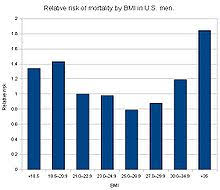 Ожирение Википедия Зависимость от ИМТ относительного риска смерти для мужчин в США