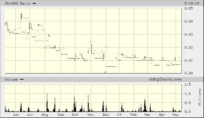 Ahn Chart Athena Resources Ltd Au Ahn Advanced Chart Asx Au Ahn