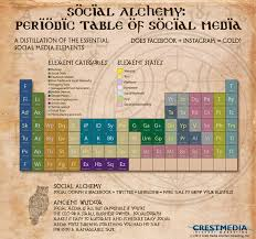 8 best Tableau periodique images on Pinterest | Periodic table ...