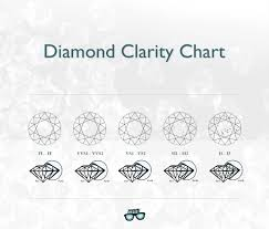 Si2 Diamond Chart Diamond Clarity Guide You Cant Miss