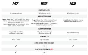 Elliptical Machine Comparison Chart Bowflex Max Trainer M7 Vs M5 Vs M3 Comparison