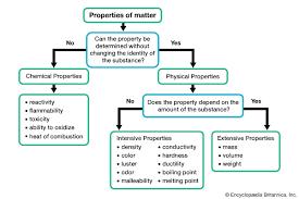 Properties Of Matter Students Britannica Kids Homework