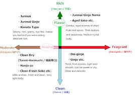 Sake Types Chart 34 Uncommon Wine Taste Profile Chart