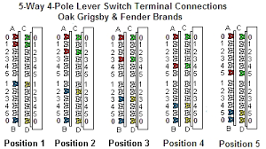 ibanez 5 way switch wiring ibanez image wiring diagram fender 5 way switch wiring fender auto wiring diagram schematic on ibanez 5 way switch wiring
