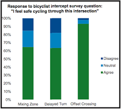 Dot Seeks Better Designs For Intersections Streetsblog New