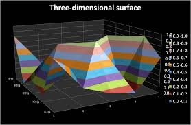 Excel Three Dimensional Surface Chart Youtube