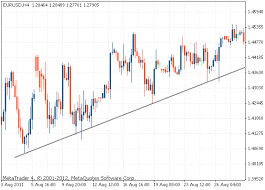 How To Draw Trend Line In Stock Chart Trend Lines Tradimo