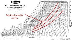 How To Use Psychrometric Chart Read Psychrometric Chart Dry Wet Bulb Temperatures Humidity Axes