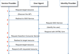 Saml Authentication Security Assertion Markup Language Wikipedia