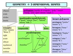 Math Geometry Classifying 2 D Shapes Polygons Student Reference Chart