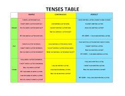Resume Past Tense Resume Job Description Past Or Present Tense New Tenses Tablo 43