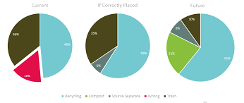 Uofm Waste Charc Pie Charts Recycle Com