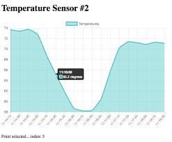Chart Js Patricks Software Blog