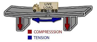 tension force bridge. tension force bridge. filename: xl_bridges-saggingbeam.jpg bridge