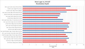 42 Matter Of Fact 9mm Ballistic Chart