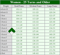 Height Weight Age Chart Female Ideal Weight Ideal Weight Chart For Females By Age And Height