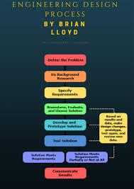 Develop A Solution Design Process Define The Problem The Engineering Design Process Starts