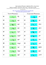 Template:selfref template:infobox writing system the international phonetic alphabet ( ipa ) is an alphabetic system of phonetic notation based primarily on the latin alphabet. Ipa Cheat Sheet Docsity