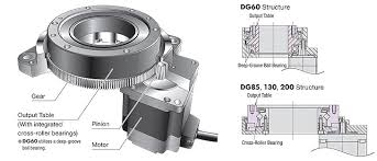 dgii series closed loop hollow rotary actuators rotary actuator features