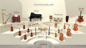 Seating Chart Of Musical Instrument For Symphonic Band Stock
