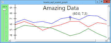 Zoom On A Graph In Wpf And C C Helperc Helper