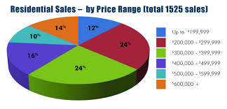 Rahb Sales Charts June 2014