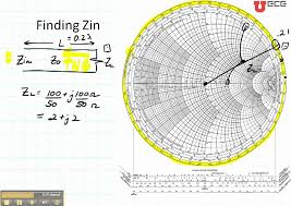 Plot S Parameters On Smith Chart In Matlab Ece3300 Lecture 12b 6 Smith Chart Input Impedance Zin