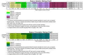 Fountain Pump Size Chart Kasco Sizing Chart