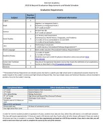 Sample Schedule Graduation Requirements Internet Academy
