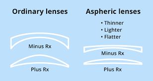Vsp Signature Plan Lens Enhancements Chart Aspheric Eyeglass Lenses Allaboutvision Com
