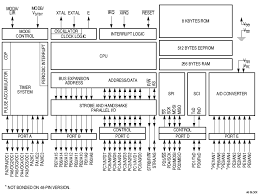 block diagram of 68hc11 wiring diagram motorola hcx family of micro processors wiring diagram