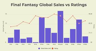 Video Game Sales Charts Video Game Sales Hazel Tan Medium