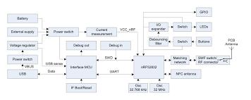 nrf52 development kit board block diagram block diagram creator Block Diagram #33