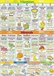 Vitamins Minerals Chart Nutrition Chart Mineral Food