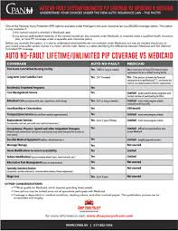Pip insurance is personal injury protection coverage. Should I Opt Out Of Pip Coverage If I Have Medicare Or Medicaid
