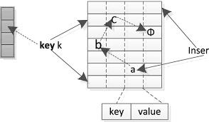 A <b>four way</b> Cuckoo hash table. Each key is mapped into two <b>buckets</b> ...