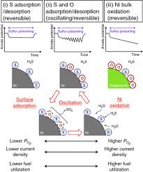 Sulfur Poisoning Of Sofcs Voltage Oscillation And Ni Oxidation