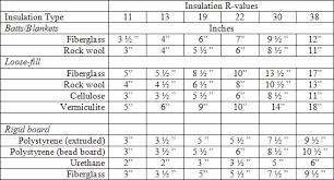 R Values Of Insulation Hos Ting
