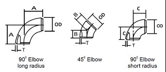 Pipe Fitting Dimensions Tolerances And Pipe Fittings Material
