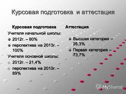 Презентация на тему МБОУ Чудиновская основная  2 Курсовая подготовка и аттестация