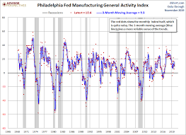 Philly Fed Index Chart Philly Fed Manufacturing Index Continued Growth In November