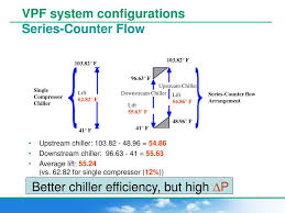 Series Counterflow Chiller Design Ppt Chilled Water Systems Total Cost Of Ownership