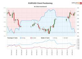 Euro Dollar Comparison Chart Eur Usd Euro Dollar Rate Chart Forecast Analysis