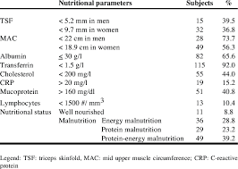 Nutritional Status Of The Sample Of Subjects With Ps Upon
