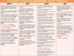 topics for sat essay words list