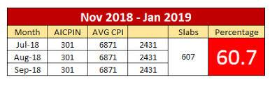 Aibea Da Chart Latest Bank Da From Nov 2018 To Jan 2019 Central Government